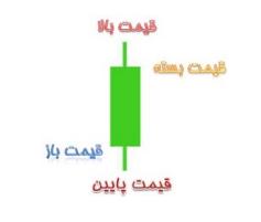 ساختار کندل ها