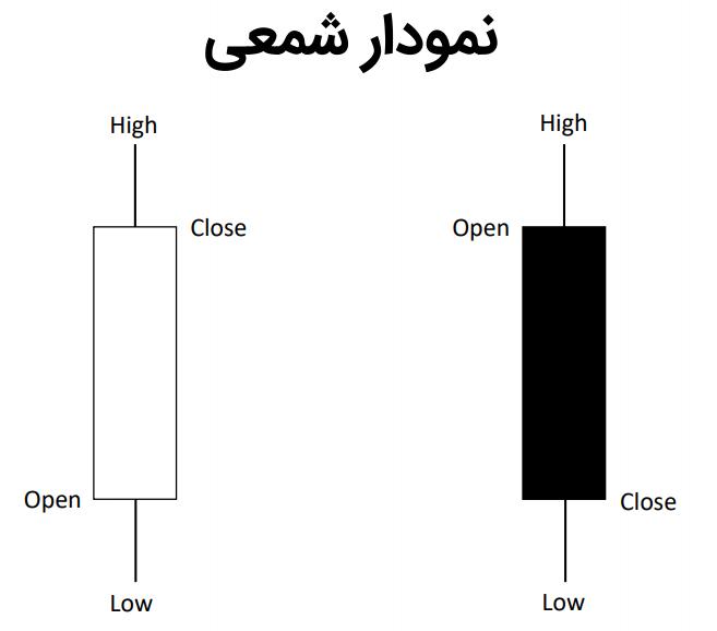 نمودار شمعی مثبت و منفی