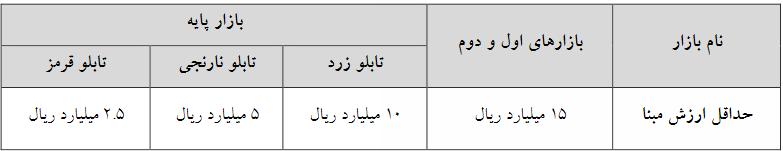 تغیرات حجم مبنا در فرابورس ایران