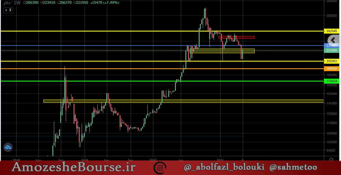 تحلیل روند دلار